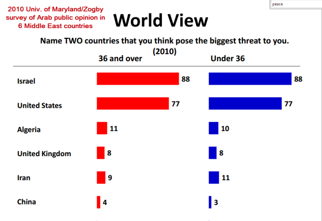 Source: University of Maryland / Zogby International
