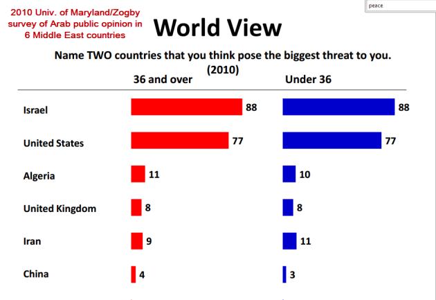 Source: University of Maryland / Zogby International